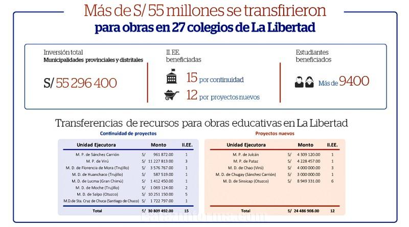 Transfieren más de 55 millones para ejecutar obras en 27 colegios
