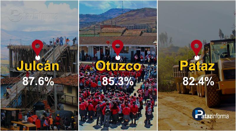 LA LIBERTAD | Provincias de la sierra lideran ranking de gasto 2017